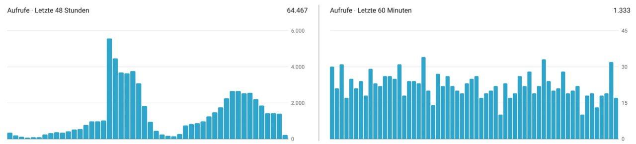 YouTube Data Studio View Velocity