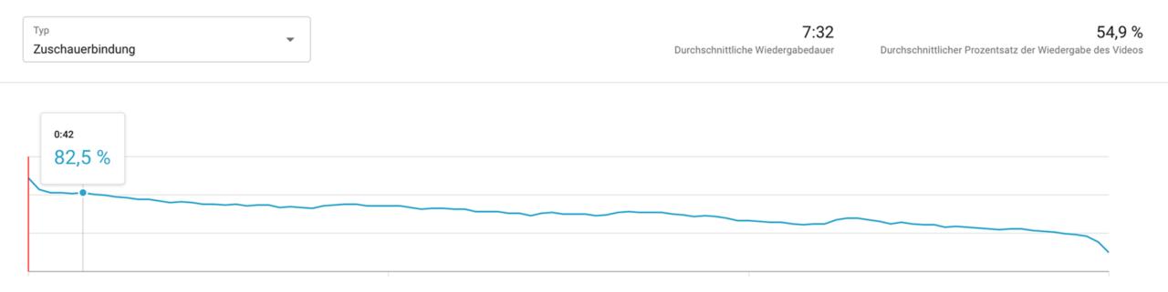 YouTube Data Studio Zuschauerbindung 1